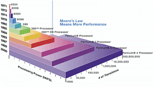 14422_large_moores_law_graph-300x171