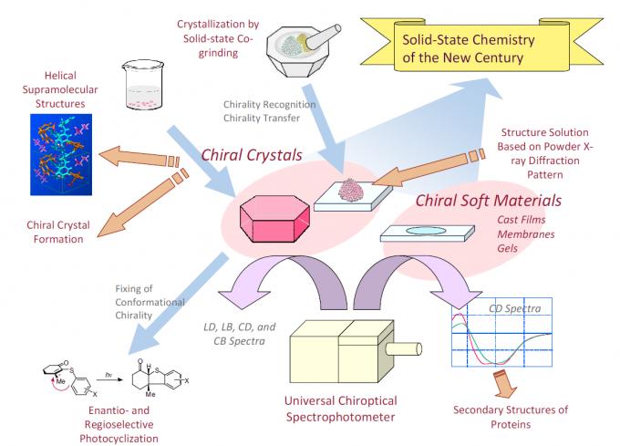 图2 Molecular Chiromorphology