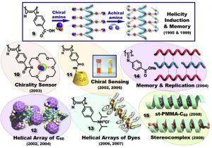 图2 多彩的即稳定又动态的螺旋高分子