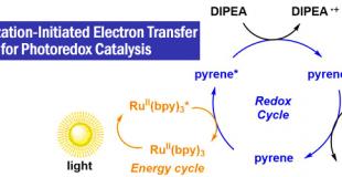 基于可见光敏化电子转移机理的强还原催化剂体系的构建
