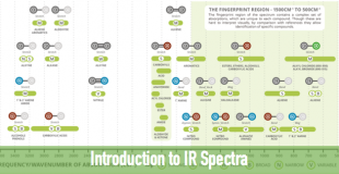 IR的基础知识讲解